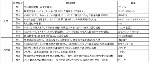 2015東京外語大学小問一覧