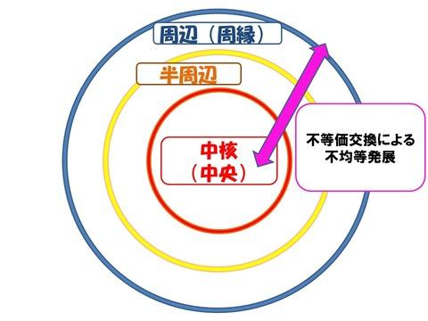 近代世界システム図