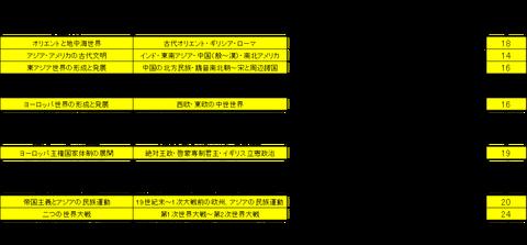 センター出題傾向(2014-2016)