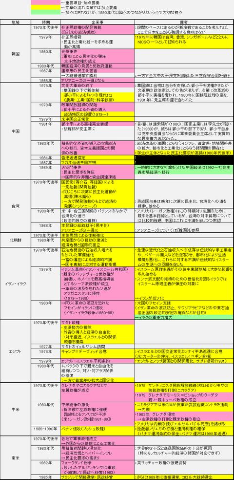 東大2016チャート(訂正版)