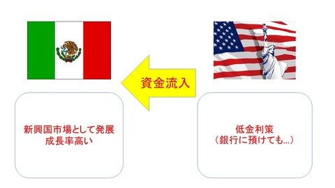 74戦後史③(戦後の世界経済)