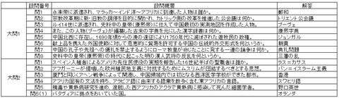 2016東京外語大学小問一覧