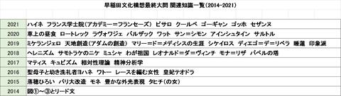 早稲田文化構想関連知識一覧 - コピー
