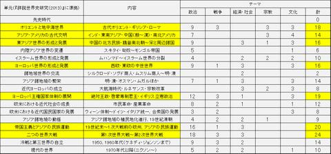 センター分析2014-2016