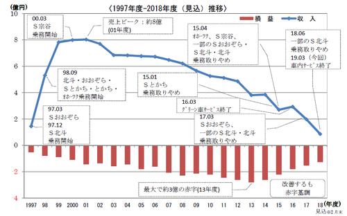 jrhokkaido_wagonservice_end