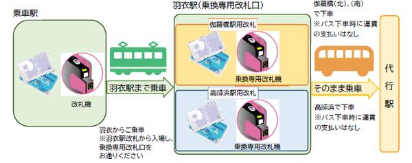 nankai_takashinohama_bus_fare_3