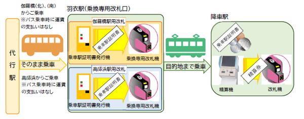 nankai_takashinohama_bus_fare_2