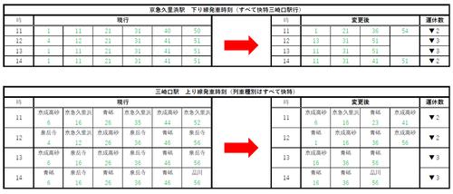 keikyu_misakiguchi_timetable