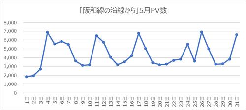 blog_pv_202005