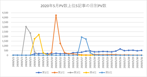 blog_pv_202005_top5_graph