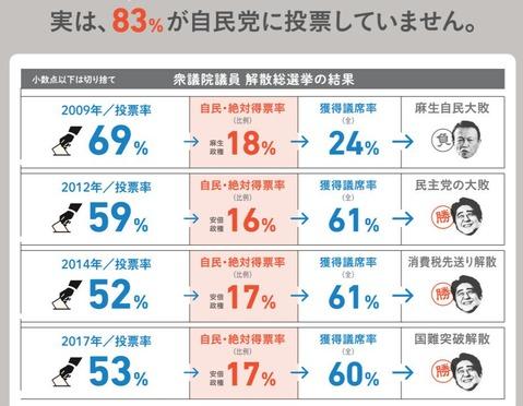最近の投票率と自民票