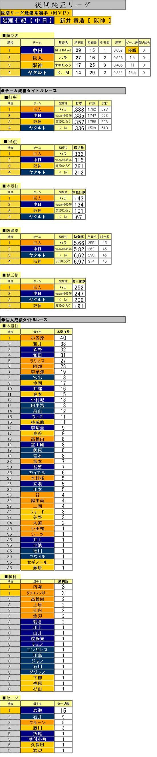 後期リーグ記録表
