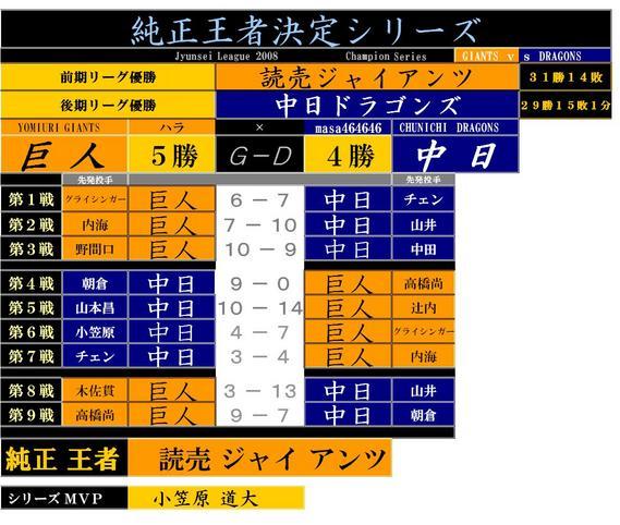 JCシリーズ対戦表