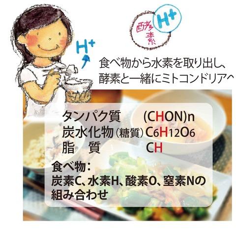 01_食べ物から何を