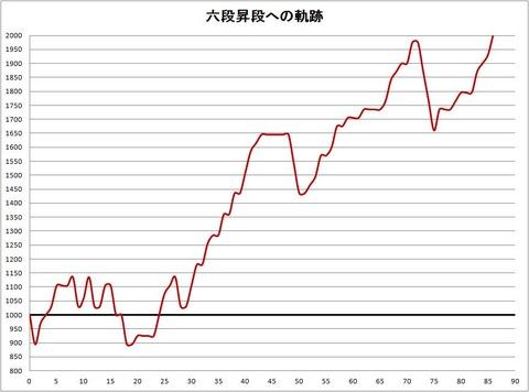 ついに六段復帰グラフ