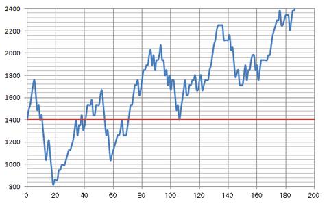 八段昇段への軌跡