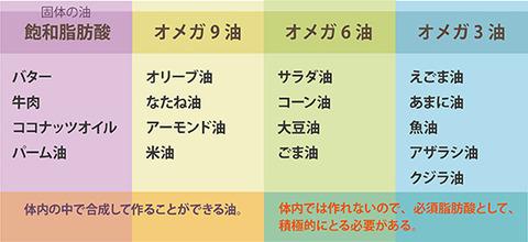 NHKガッテン 油4種類 オメガ3 オメガ6 オメガ9