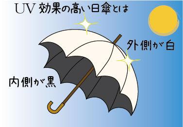 NHKあさイチ! 日傘 UV効果のある正しい選び方
