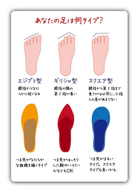足の形状 3タイプ 靴選び 正しい靴のデザイン 魚の目改善 NHK