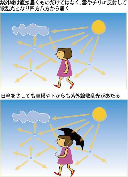 【NHKあさイチ】 日傘UV遮光効果の高い選び方
