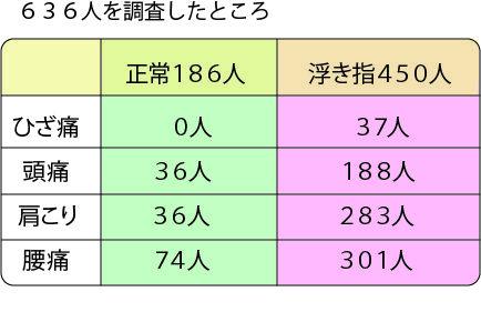 NHKガッテン ヒザ痛 腰痛 肩こり原因は 浮き足