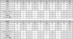 笠間カントリークラブのスコア(2009/6/13)
