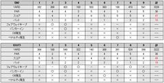 笠間カントリークラブのスコア(20091010)