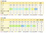 小見川東急ゴルフクラブスコアカード(2008/06/04)