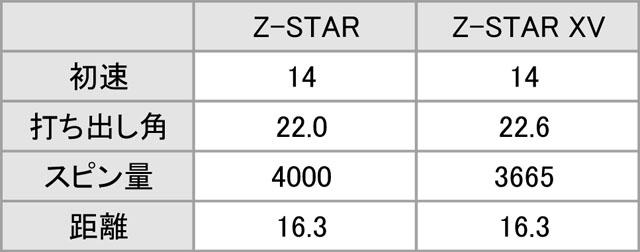 アプローチの弾道比較データ