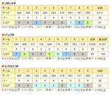 小見川東急スコア