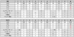 笠間カントリークラブのスコア(20090921)