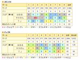 京カントリークラブのスコア