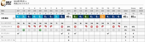 阿見ゴルフクラブのスコア(2016年7月1日)