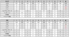 イトーピア栃木ゴルフ倶楽部スコアカード(2009/03/28)
