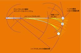 オレンジウィップの性能図