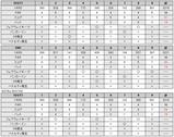 東庄ゴルフ倶楽部のスコア(2008/08/31)