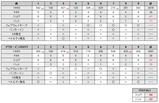 アジア取手CCのスコア(2008/06/15)