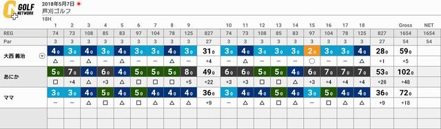 芦刈ゴルフのスコア(2018年5月5日)