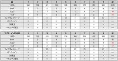 アジア取手カントリー倶楽部のスコア(2009/7/4)