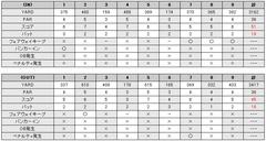 ザ・ゴルフクラブ竜ヶ崎のスコア(2009/04/29)