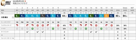 阿見ゴルフクラブのスコア(2016年5月12日)