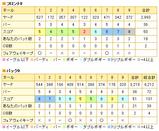 イトーピア栃木ゴルフ倶楽部のスコア(2008/10/05)