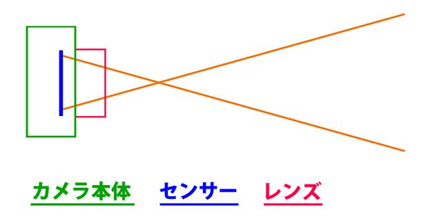 焦点距離−広角