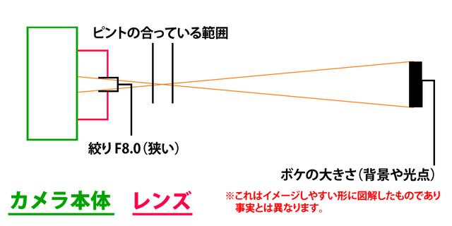 ピント−絞り縮小