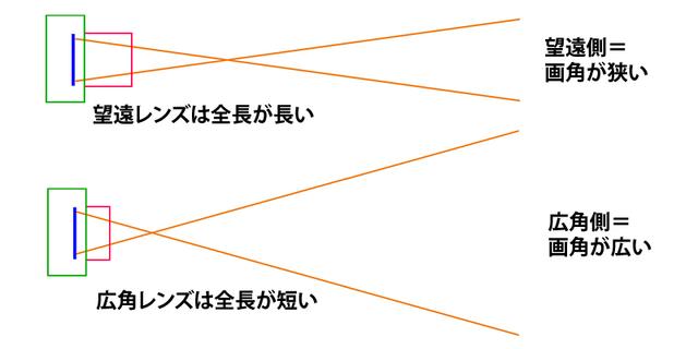 焦点距離−望遠