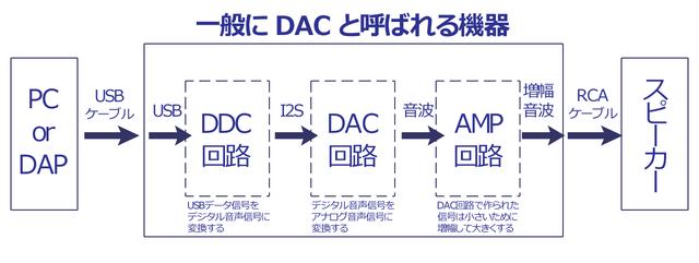 DAC概念図