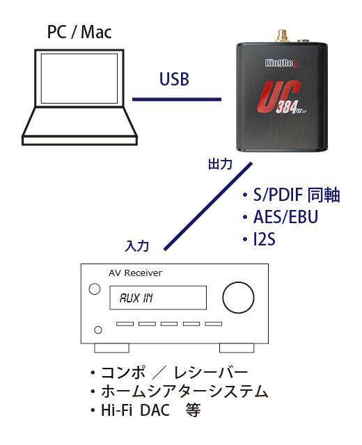 UC384接続例