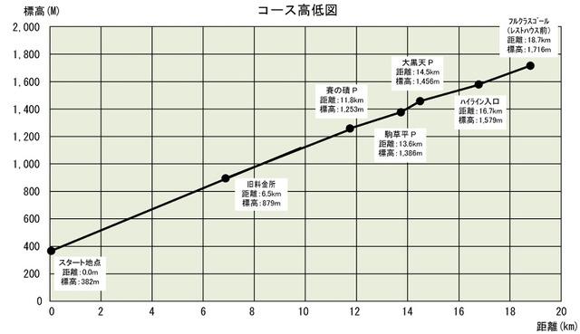 蔵王高低図