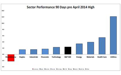 4-17-14-sectors-90-days-prior-to-peak
