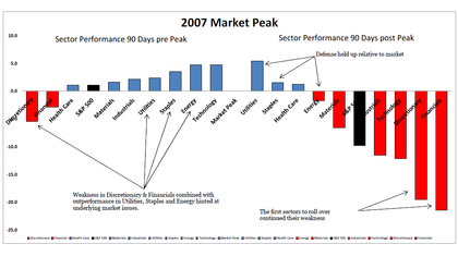 4-17-14-sectors-90-days-prior-to-07-peak